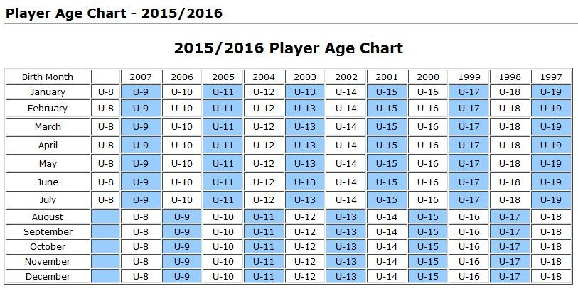 Age Group Organization - United States Soccer